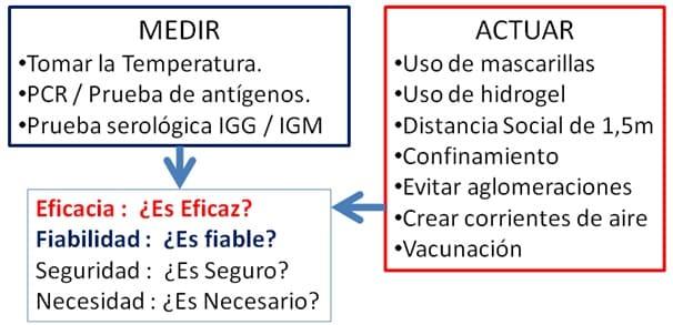 Actos Medicos